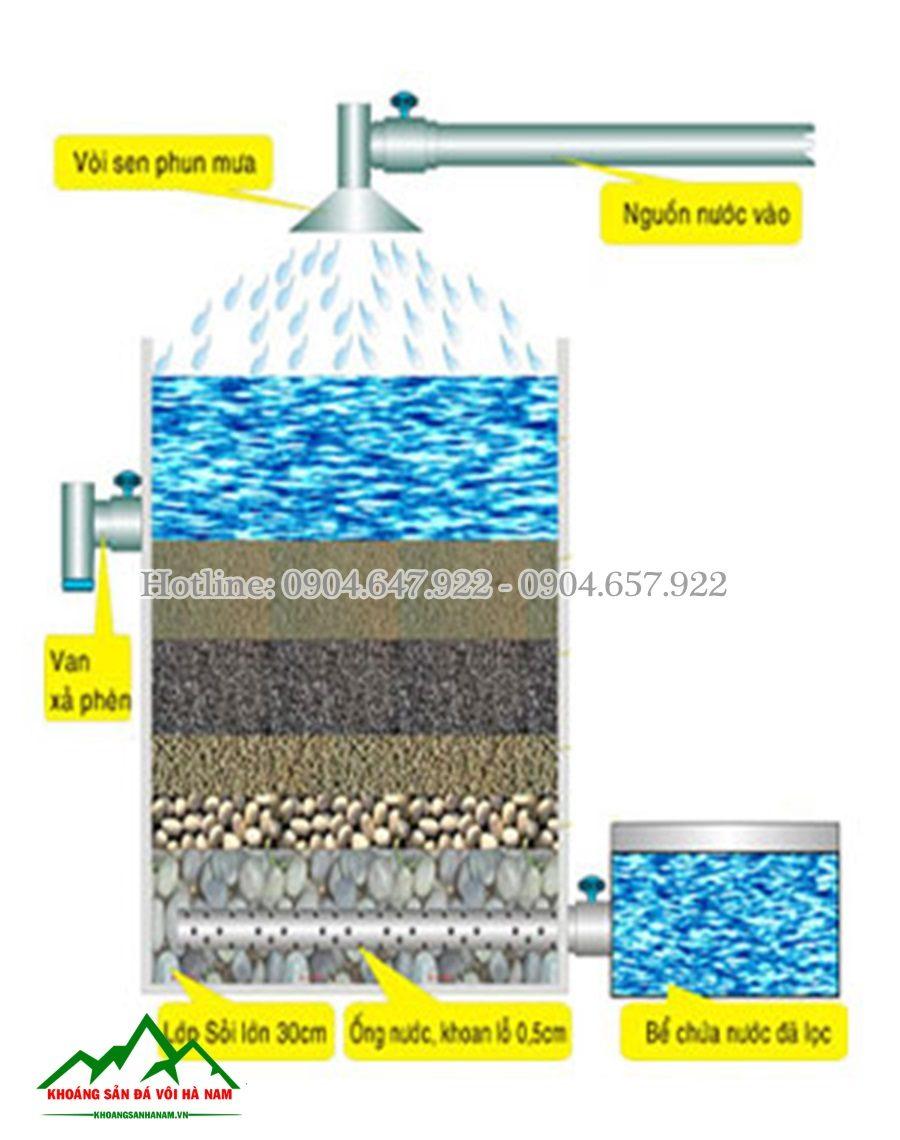 sỏi lọc nước